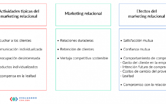 Del marketing relacional al CRM